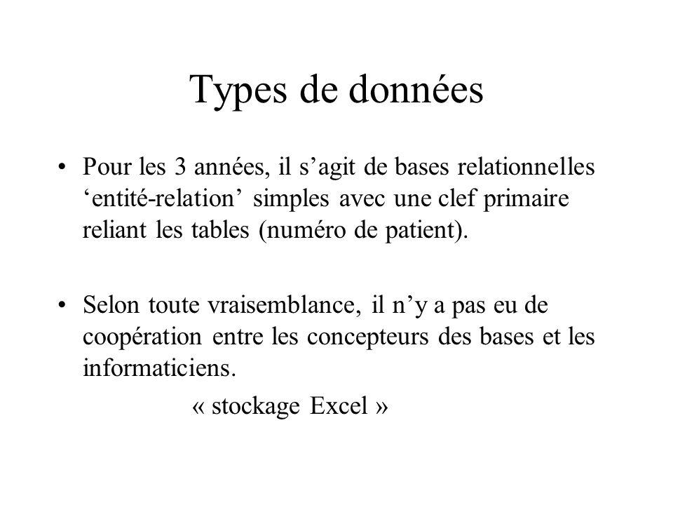 Types de données Pour les 3 années, il sagit de bases relationnelles entité-relation simples avec une clef primaire reliant les tables (numéro de patient).