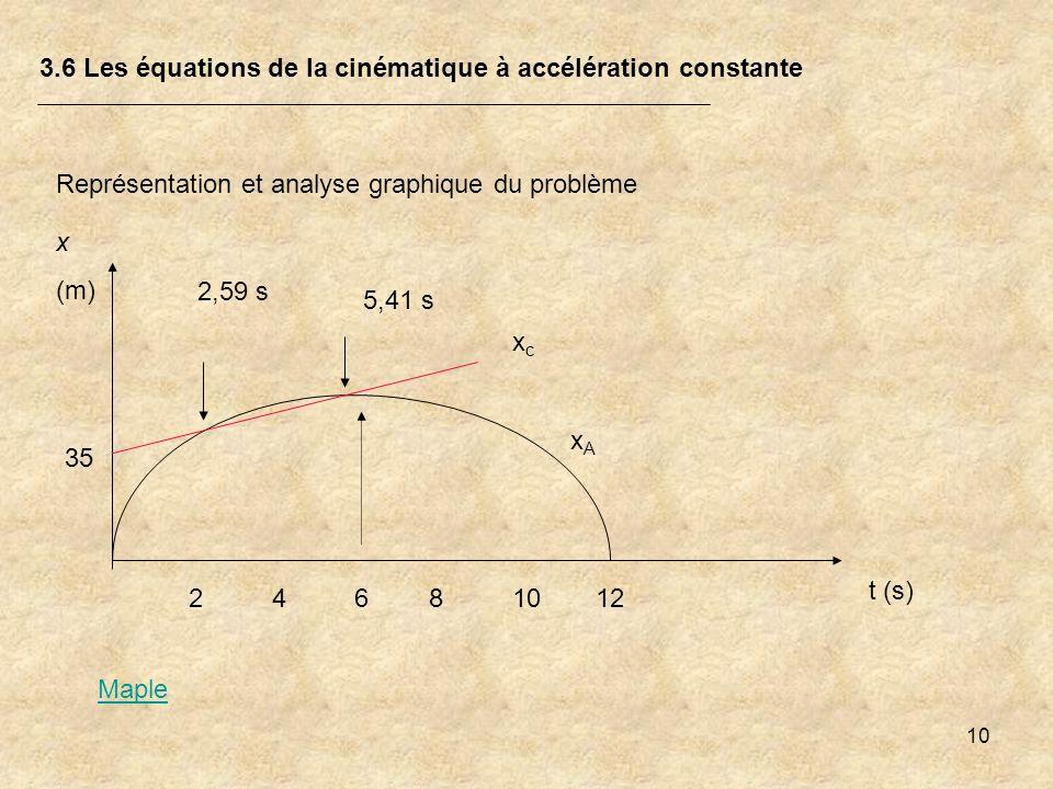 10 3.6 Les équations de la cinématique à accélération constante Représentation et analyse graphique du problème xAxA xcxc x (m) t (s) 24681012 35 2,59