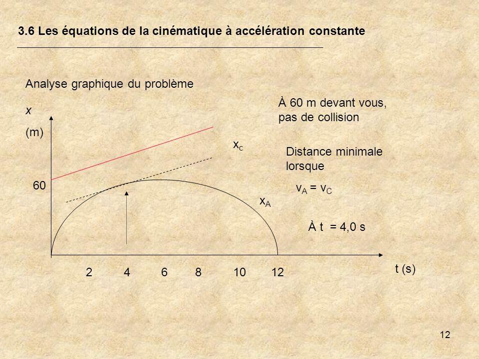 12 3.6 Les équations de la cinématique à accélération constante Analyse graphique du problème xAxA xcxc x (m) t (s) 24681012 60 À 60 m devant vous, pa