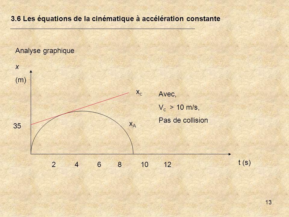 13 3.6 Les équations de la cinématique à accélération constante Analyse graphique xAxA xcxc x (m) t (s) 24681012 35 Avec, V c > 10 m/s, Pas de collisi