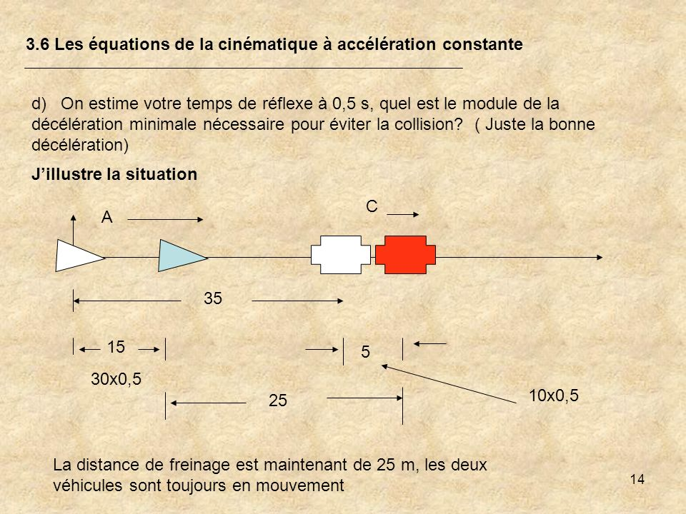 14 3.6 Les équations de la cinématique à accélération constante d) On estime votre temps de réflexe à 0,5 s, quel est le module de la décélération min