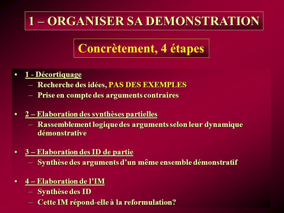1 – ORGANISER SA DEMONSTRATION 1 - Décortiquage1 - Décortiquage –Recherche des idées, PAS DES EXEMPLES –Prise en compte des arguments contraires 2 – Elaboration des synthèses partielles2 – Elaboration des synthèses partielles –Rassemblement logique des arguments selon leur dynamique démonstrative 3 – Elaboration des ID de partie3 – Elaboration des ID de partie –Synthèse des arguments dun même ensemble démonstratif 4 – Elaboration de lIM4 – Elaboration de lIM –Synthèse des ID –Cette IM répond-elle à la reformulation.
