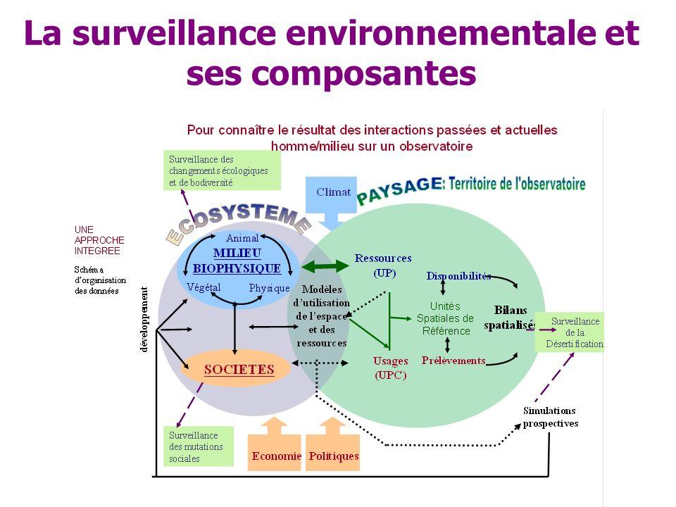 La surveillance environnementale est donc constituée de 2 composantes essentielles : 1.