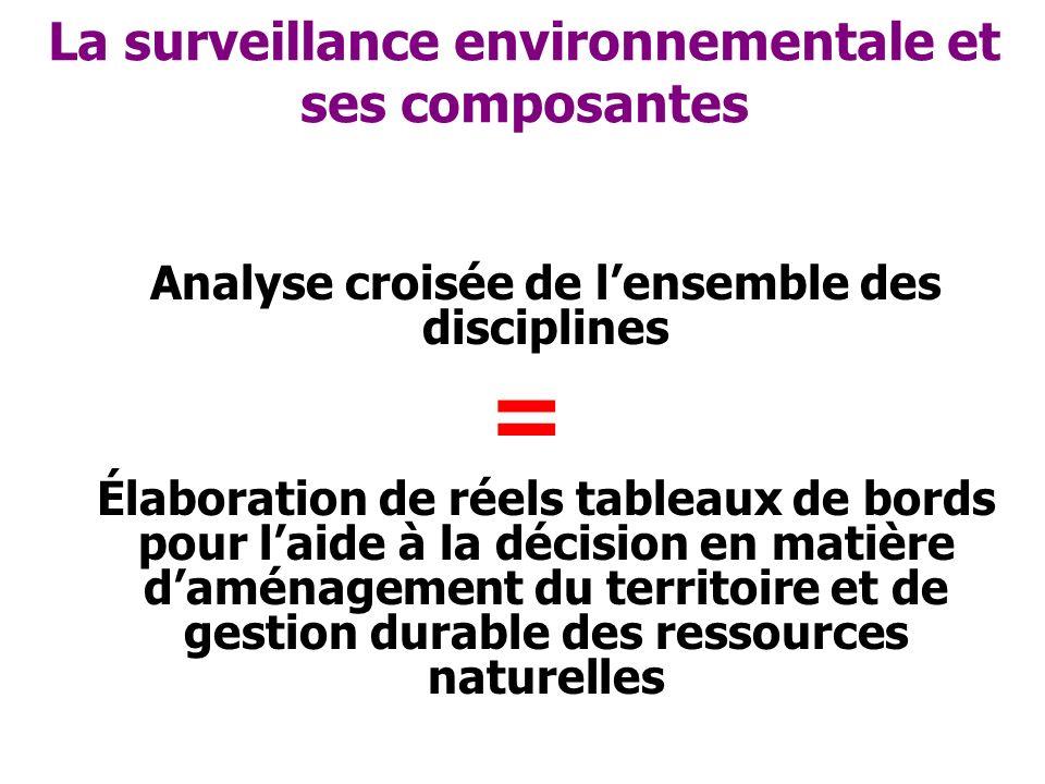 Les défis environnementaux en zones sèches Travail en groupes Enjeux / rôle de la surveillance environnementale pour le développement