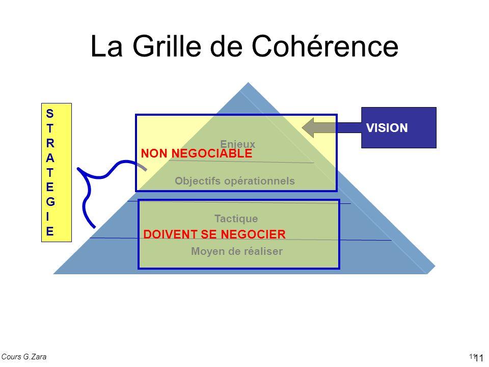 La Grille de Cohérence 11 Moyen de réaliser Tactique Objectifs opérationnels Enjeux VISION STRATEGIESTRATEGIE NON NEGOCIABLE DOIVENT SE NEGOCIER 11 Co