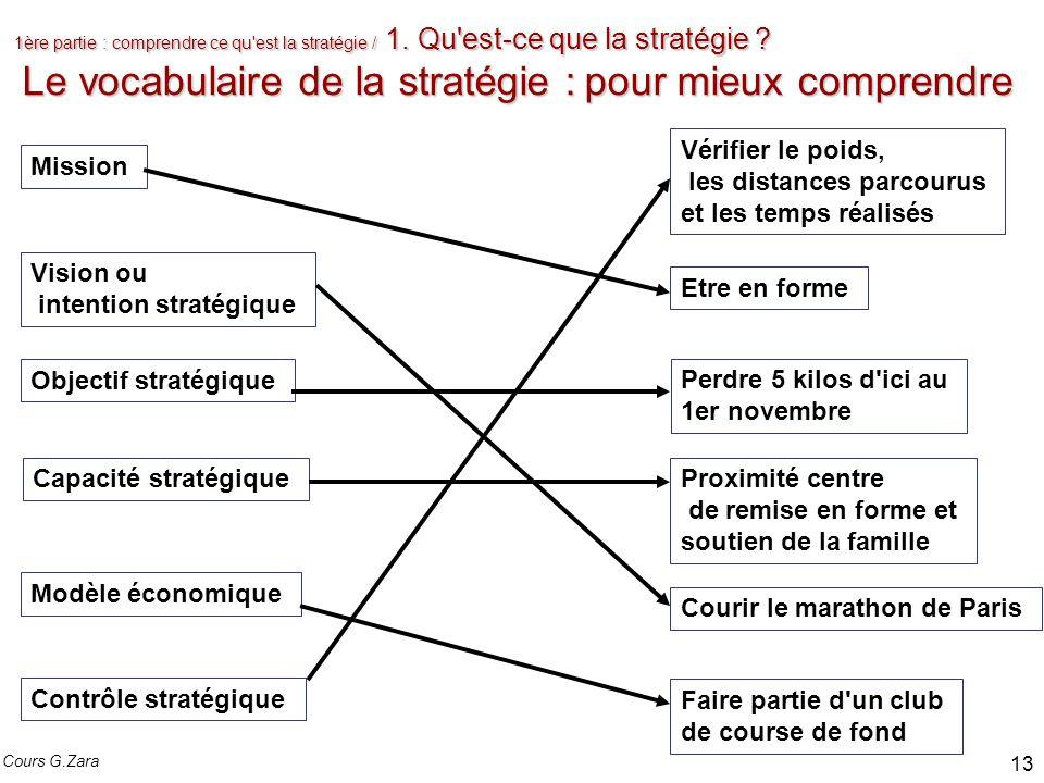 1ère partie : comprendre ce qu'est la stratégie / 1. Qu'est-ce que la stratégie ? Le vocabulaire de la stratégie : pour mieux comprendre Mission Visio