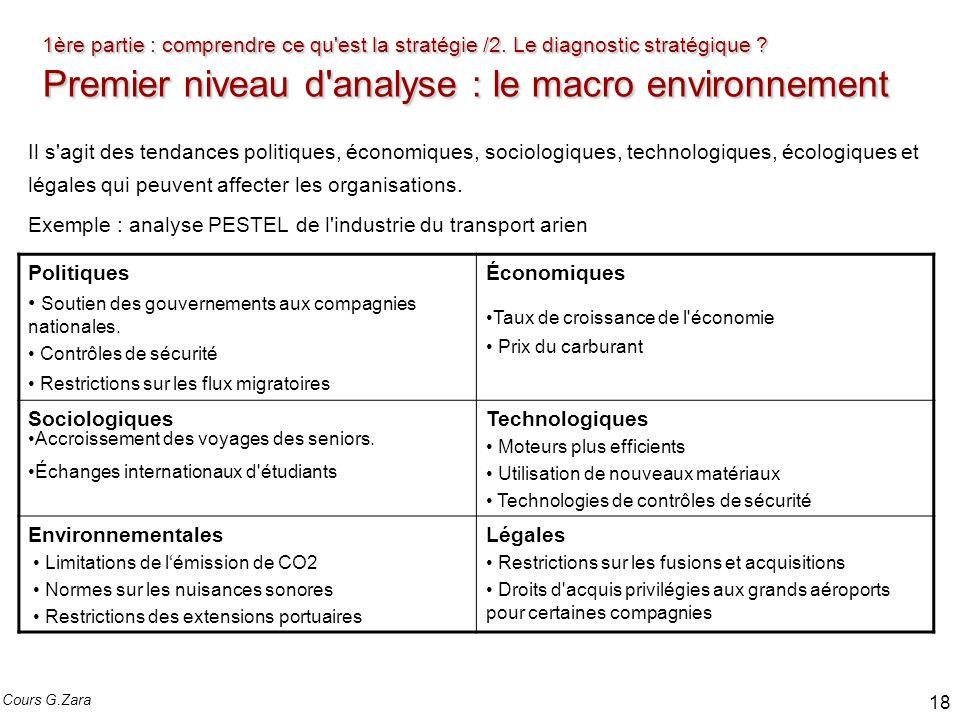 1ère partie : comprendre ce qu'est la stratégie /2. Le diagnostic stratégique? Premier niveau d'analyse : le macro environnement 1ère partie : compren