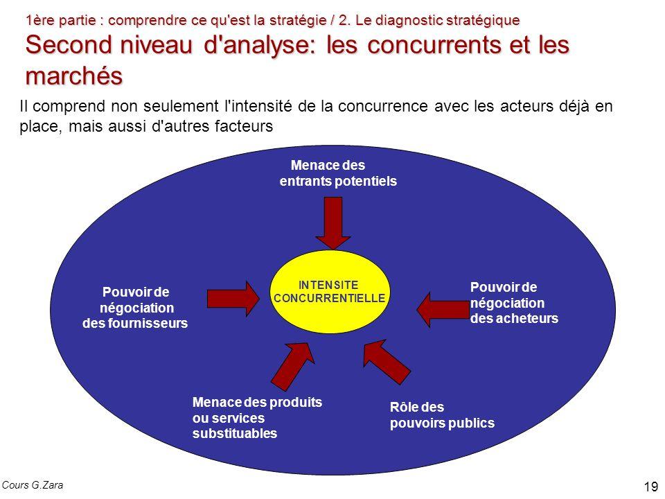 1ère partie : comprendre ce qu'est la stratégie / 2. Le diagnostic stratégique Second niveau d'analyse: les concurrents et les marchés Il comprend non