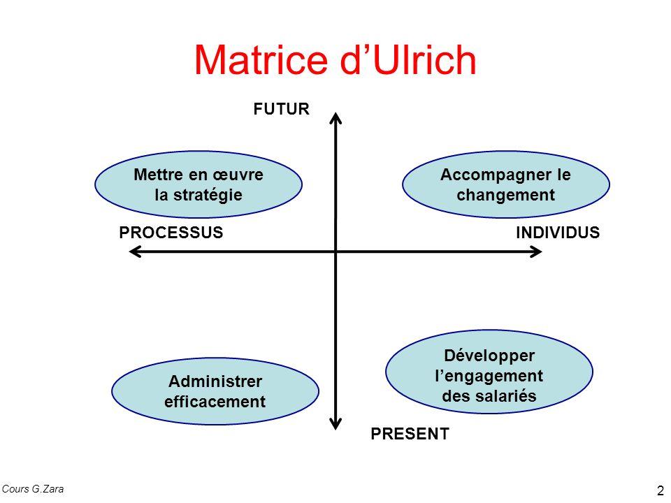 Matrice dUlrich Administrer: la RH doit agir de façon exemplaire pour une amélioration permanente de lefficience des processus gérés.