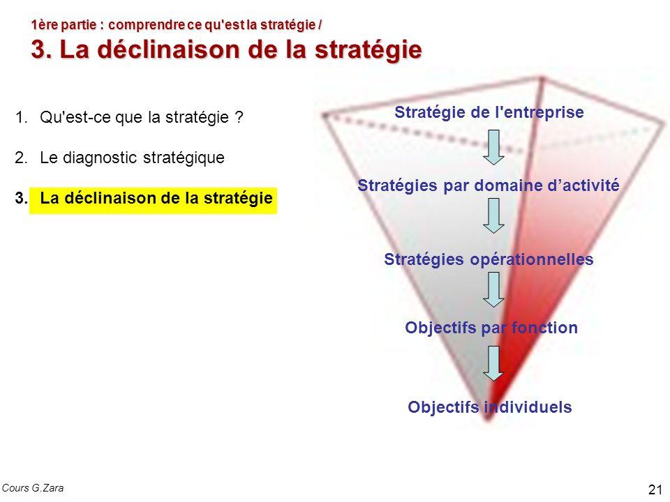 1ère partie : comprendre ce qu'est la stratégie / 3. La déclinaison de la stratégie 1.Qu'est-ce que la stratégie ? 2.Le diagnostic stratégique 3.La dé