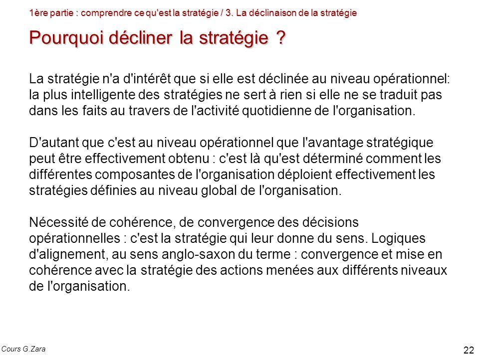 1ère partie : comprendre ce qu'est la stratégie / 3. La déclinaison de la stratégie Pourquoi décliner la stratégie ? La stratégie n'a d'intérêt que si
