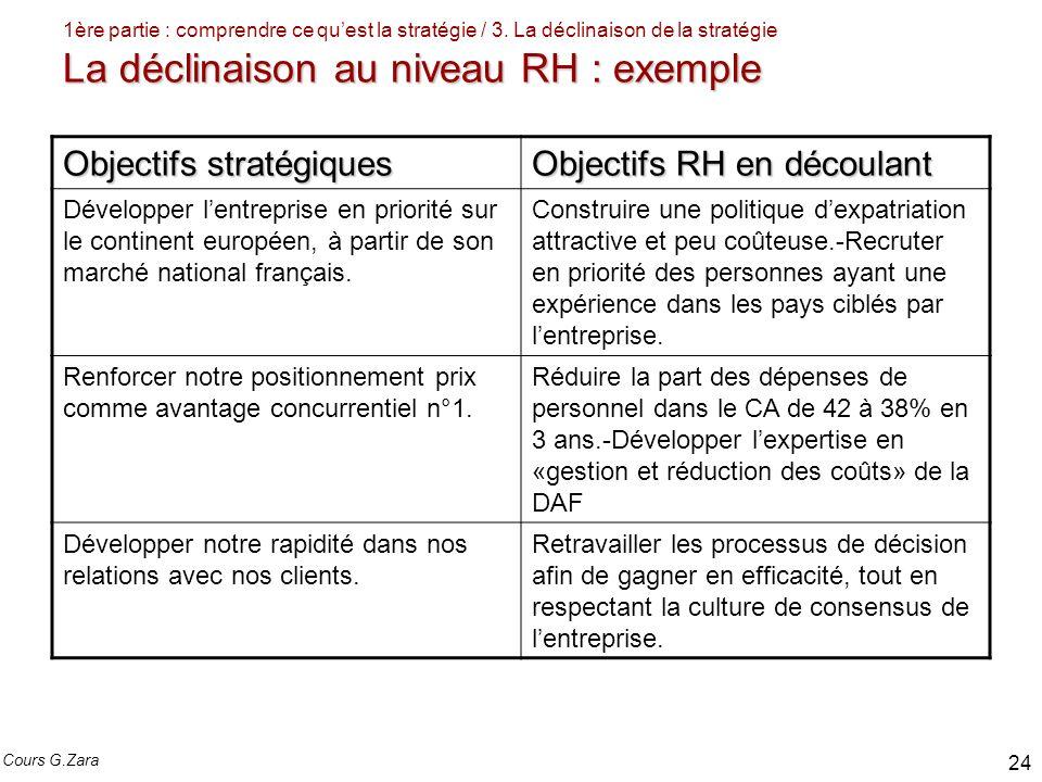 La déclinaison au niveau RH : exemple 1ère partie : comprendre ce quest la stratégie / 3. La déclinaison de la stratégie La déclinaison au niveau RH :