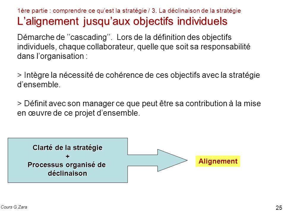 Lalignement jusquaux objectifs individuels 1ère partie : comprendre ce quest la stratégie / 3. La déclinaison de la stratégie Lalignement jusquaux obj
