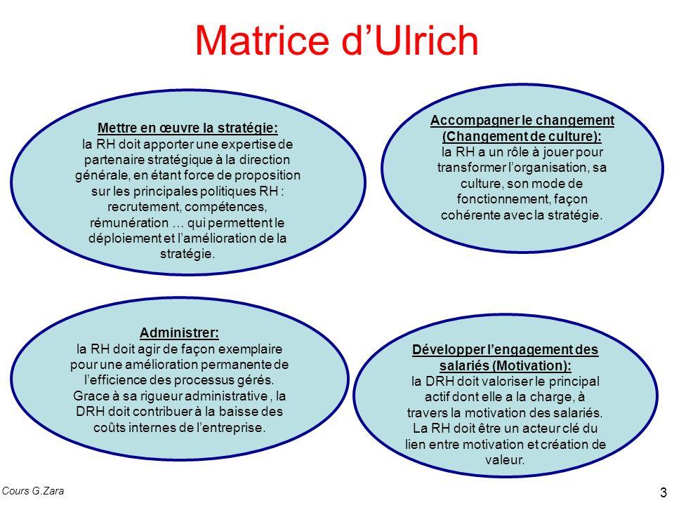 Matrice dUlrich Administrer: la RH doit agir de façon exemplaire pour une amélioration permanente de lefficience des processus gérés. Grace à sa rigue