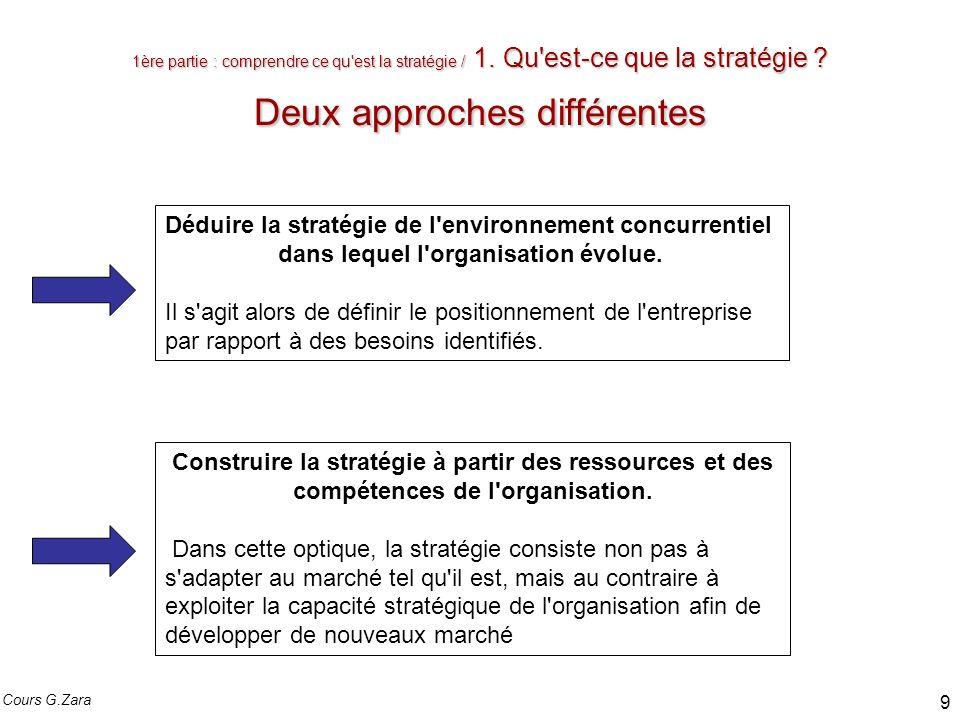 1ère partie : comprendre ce qu'est la stratégie / 1. Qu'est-ce que la stratégie ? Deux approches différentes Déduire la stratégie de l'environnement c