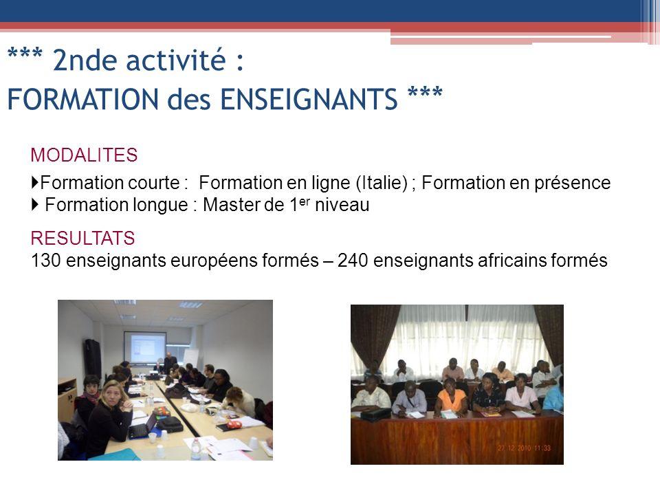 *** 2nde activité : FORMATION des ENSEIGNANTS *** MODALITES Formation courte : Formation en ligne (Italie) ; Formation en présence Formation longue : Master de 1 er niveau RESULTATS 130 enseignants européens formés – 240 enseignants africains formés