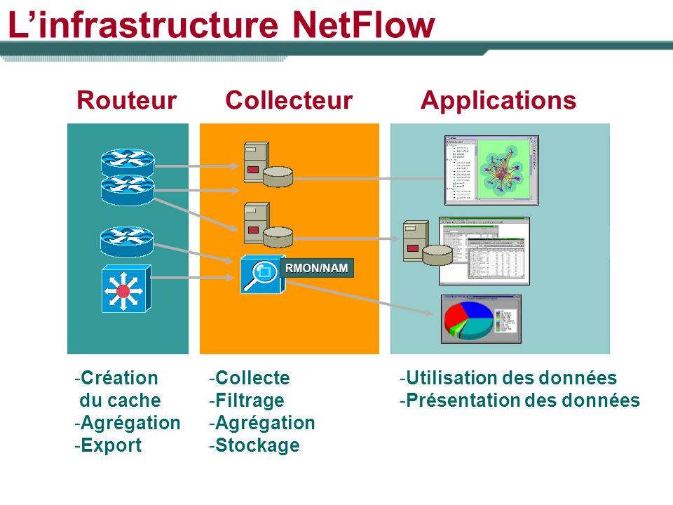 Linfrastructure NetFlow RouteurCollecteurApplications -Création du cache -Agrégation -Export -Collecte -Filtrage -Agrégation -Stockage -Utilisation de