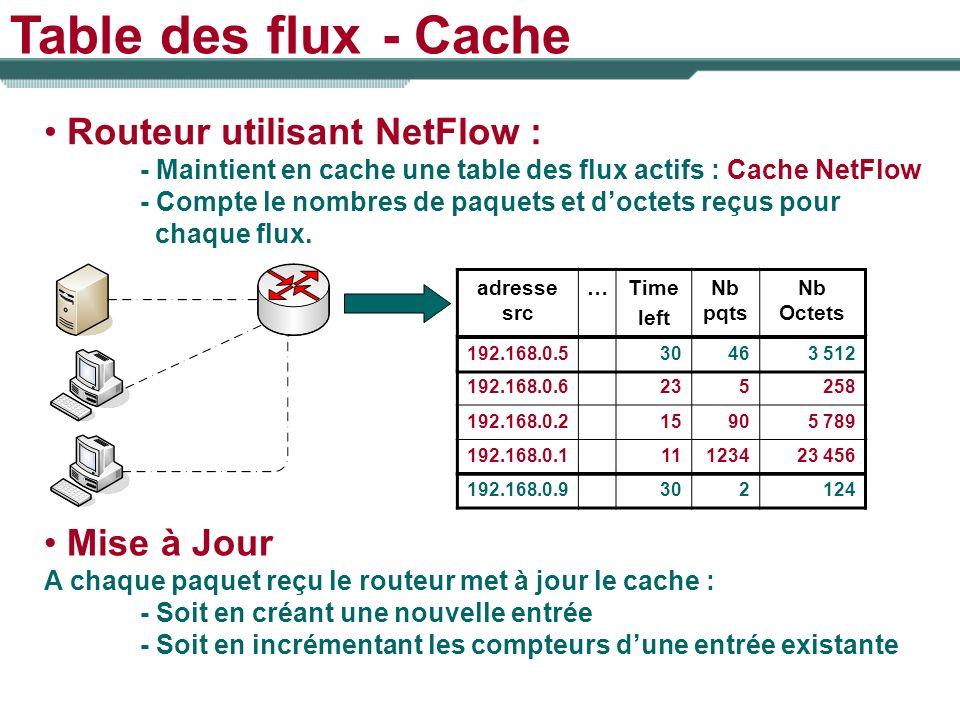 Table des flux - Cache Routeur utilisant NetFlow : - Maintient en cache une table des flux actifs : Cache NetFlow - Compte le nombres de paquets et do