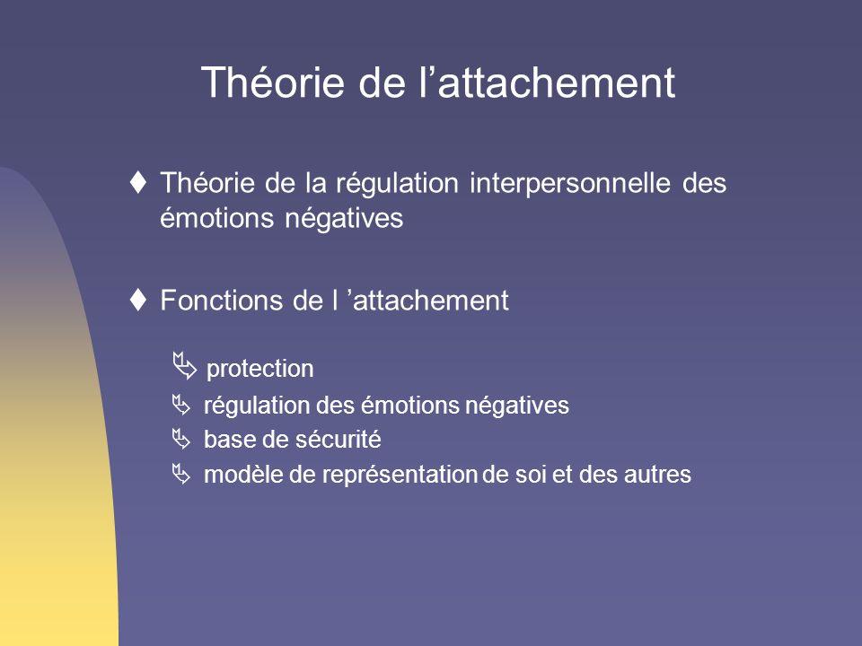 Théorie de lattachement Théorie de la régulation interpersonnelle des émotions négatives Fonctions de l attachement protection régulation des émotions