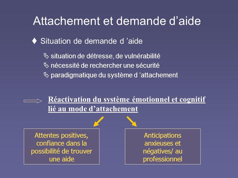 Attachement et demande daide Situation de demande d aide situation de détresse, de vulnérabilité nécessité de rechercher une sécurité paradigmatique d