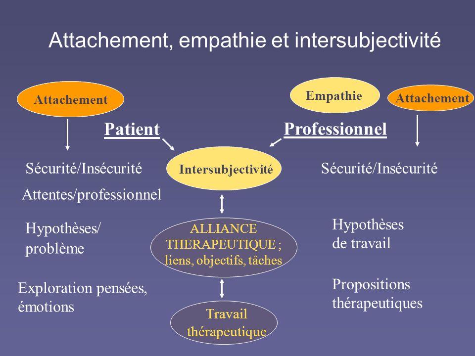 Attachement, empathie et intersubjectivité ALLIANCE THERAPEUTIQUE ; liens, objectifs, tâches Intersubjectivité Attachement Patient Professionnel Trava