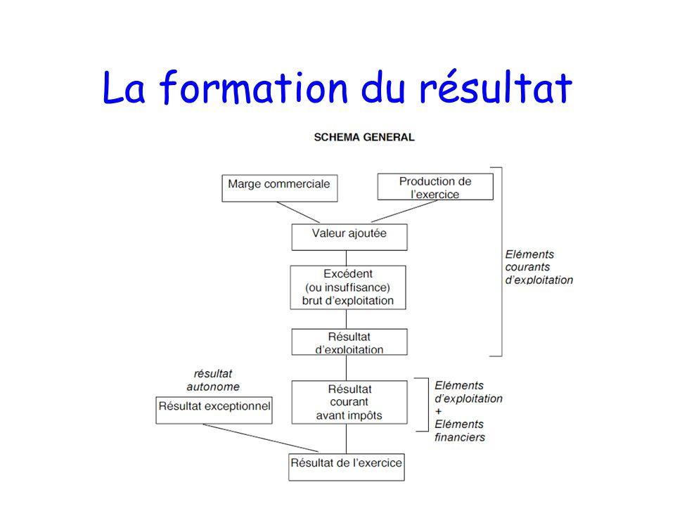 Analyser les comptes Comprendre la formation du résultat –Structure et nature des recettes –Structure et nature des dépenses Comprendre léquilibre du