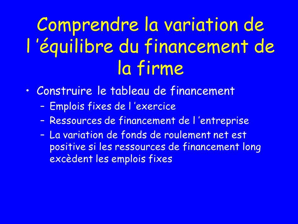 Les délais Achat DettePaiement Vente Créance Paiement Caisse Compte de résultat Bilan Stocks Temps Bilan