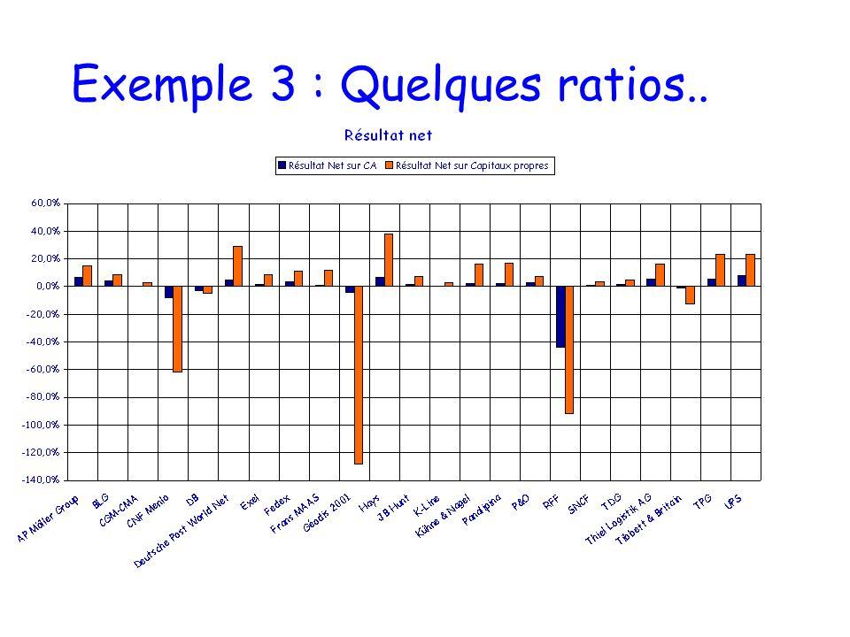 Exemple 2 : EBE et croissance