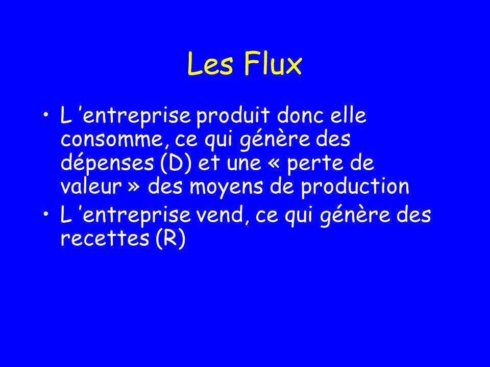 Les Flux L entreprise produit donc elle consomme, ce qui génère des dépenses (D) et une « perte de valeur » des moyens de production L entreprise vend, ce qui génère des recettes (R)