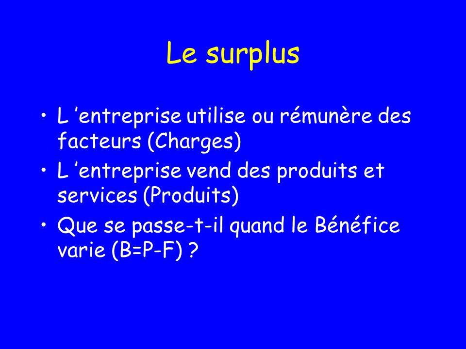 Le surplus de productivité : Un outil danalyse