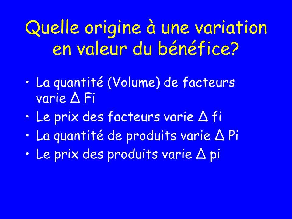 Le surplus L entreprise utilise ou rémunère des facteurs (Charges) L entreprise vend des produits et services (Produits) Que se passe-t-il quand le Bé