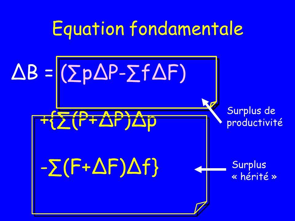 Quelle origine à une variation en valeur du bénéfice? La quantité (Volume) de facteurs varie Fi Le prix des facteurs varie fi La quantité de produits