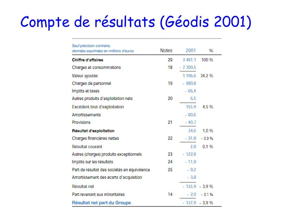 Compte de résultats (Géodis 2001)
