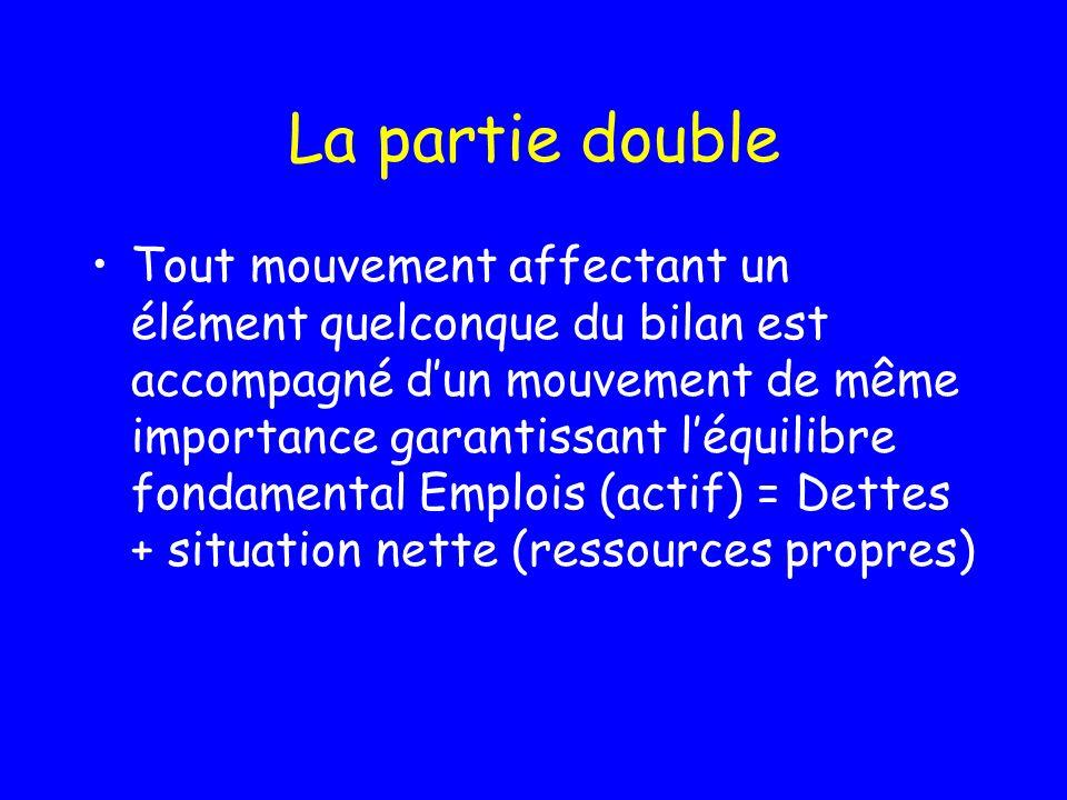 La partie double Tout mouvement affectant un élément quelconque du bilan est accompagné dun mouvement de même importance garantissant léquilibre fondamental Emplois (actif) = Dettes + situation nette (ressources propres)