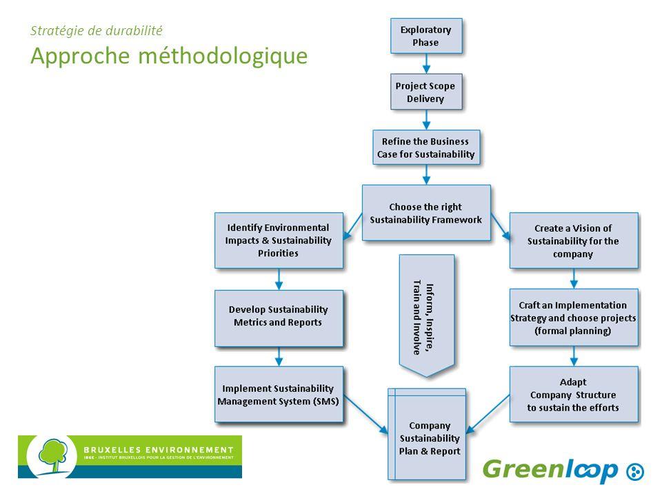 Stratégie de durabilité Approche méthodologique