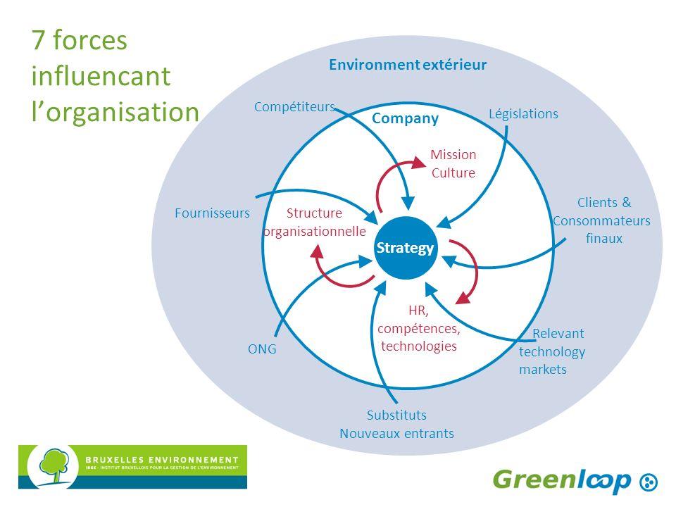 Mission Culture Structure organisationnelle Company Compétiteurs Fournisseurs ONG Substituts Nouveaux entrants Relevant technology markets Clients & C