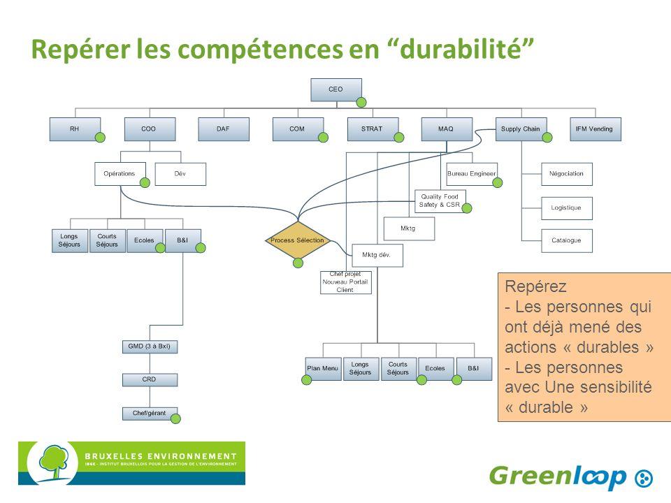 Repérer les compétences en durabilité Repérez - Les personnes qui ont déjà mené des actions « durables » - Les personnes avec Une sensibilité « durabl