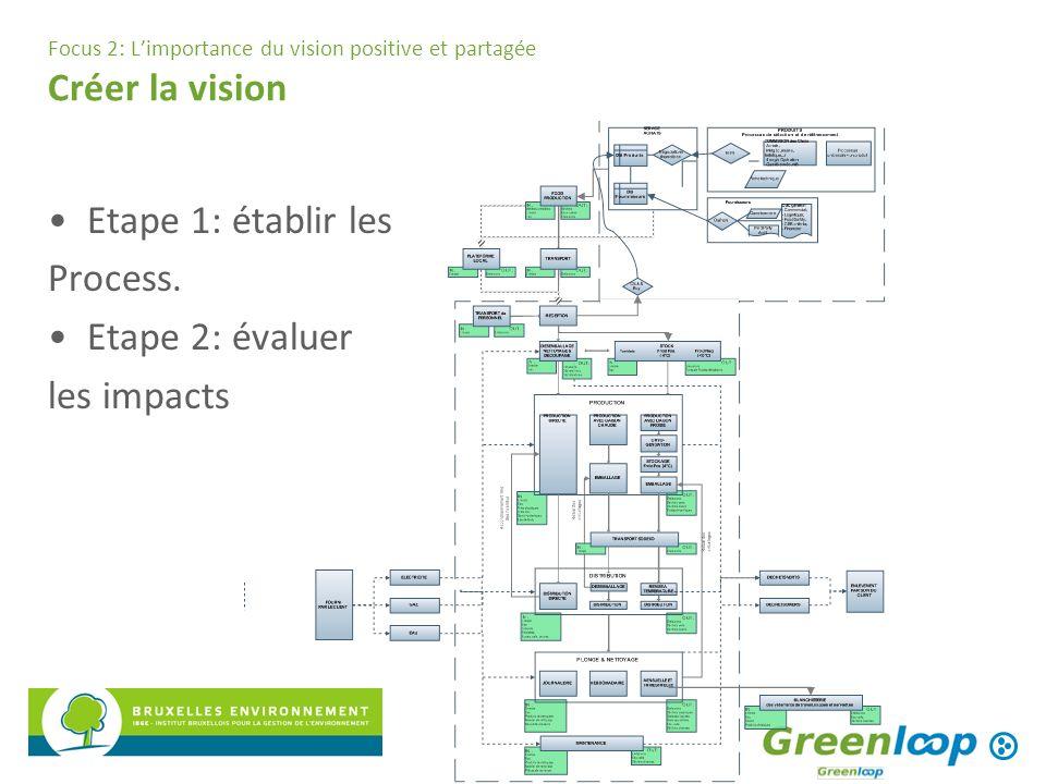 Focus 2: Limportance du vision positive et partagée Créer la vision Etape 1: établir les Process. Etape 2: évaluer les impacts