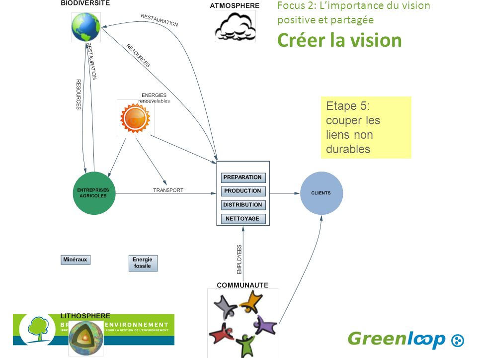 Focus 2: Limportance du vision positive et partagée Créer la vision Etape 5: couper les liens non durables