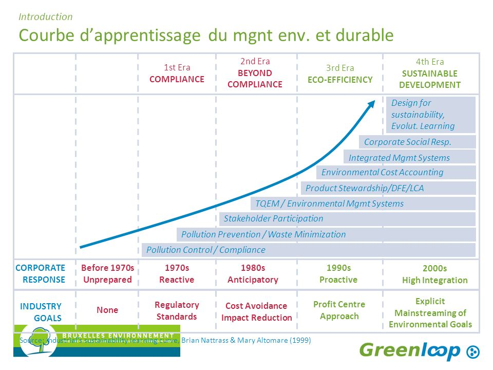 Introduction Courbe dapprentissage du mgnt env. et durable Before 1970s Unprepared None CORPORATE RESPONSE INDUSTRY GOALS Source: Industrials sustaina