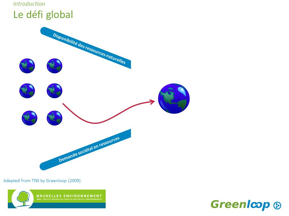 Introduction Le défi global Sustainable funnel Disponibilité des ressources naturelles Demande sociétal en ressources Sustainable funnel Adapted from TNS by Greenloop (2009)