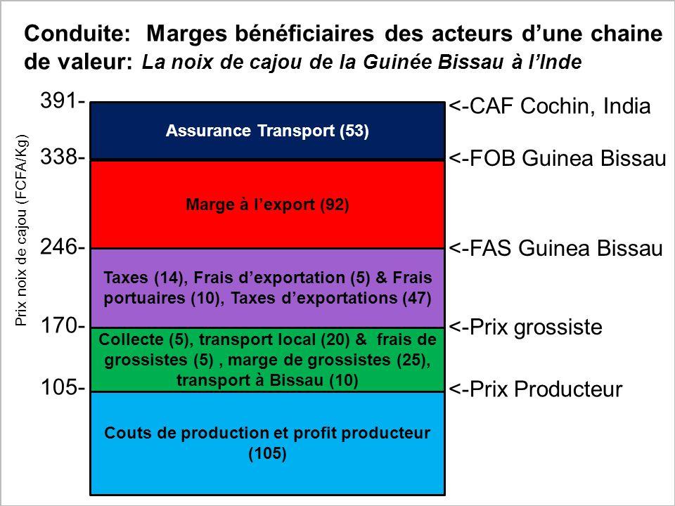 WFP Markets Learning Programme1.4. 11 Price Analysis Training Prix noix de cajou (FCFA/Kg) Collecte (5), transport local (20) & frais de grossistes (5