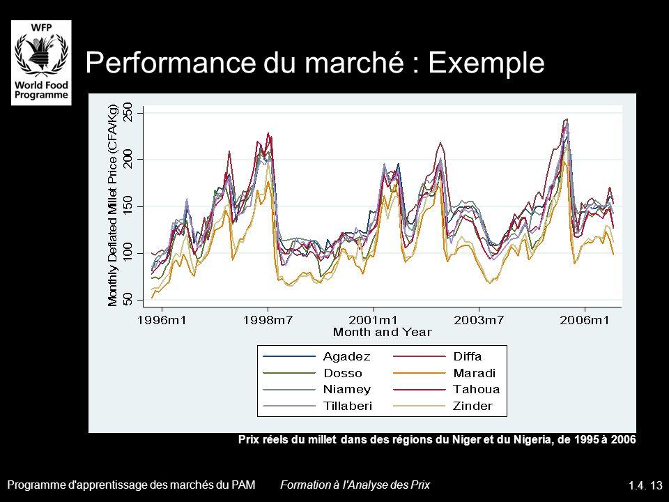 Performance du marché : Exemple Prix réels du millet dans des régions du Niger et du Nigeria, de 1995 à 2006 Programme d'apprentissage des marchés du