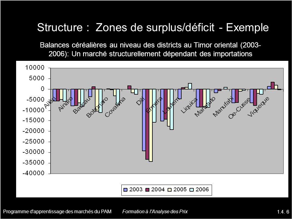 Structure : Zones de surplus/déficit - Exemple Balances céréalières au niveau des districts au Timor oriental (2003- 2006): Un marché structurellement