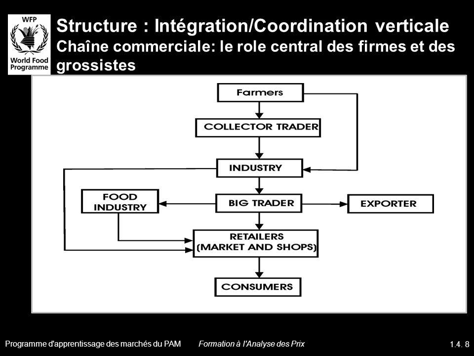 Structure : Intégration/Coordination verticale Chaîne commerciale: le role central des firmes et des grossistes Programme d'apprentissage des marchés