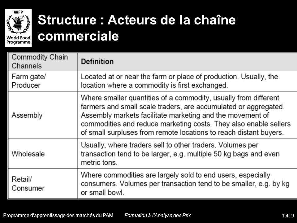 Structure : Acteurs de la chaîne commerciale Programme d'apprentissage des marchés du PAM 1.4. 9 Formation à l'Analyse des Prix