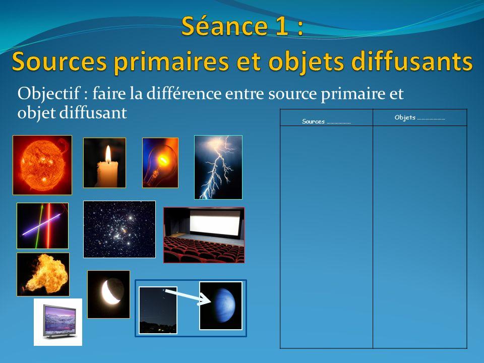 Objectif : faire la différence entre source primaire et objet diffusant Sources ……………… Objets …………………