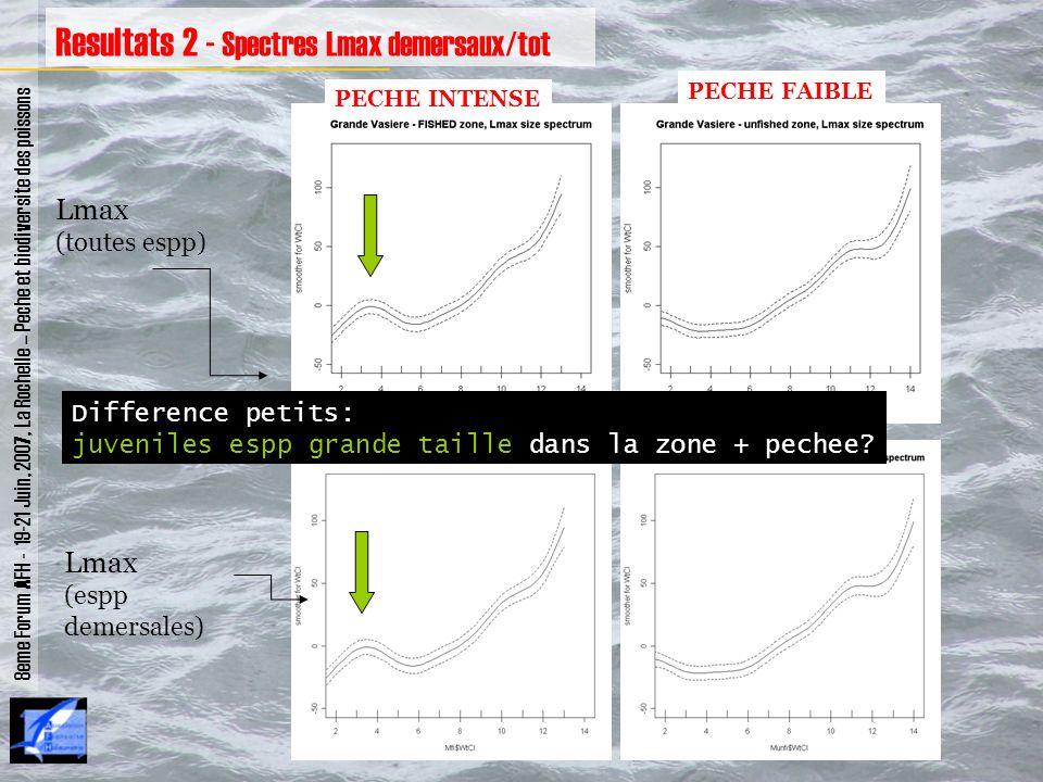 8eme Forum AFH - 19-21 Juin, 2007, La Rochelle – Peche et biodiversite des poissons Resultats 2 - Spectres Lmax demersaux/tot Lmax (toutes espp) Lmax