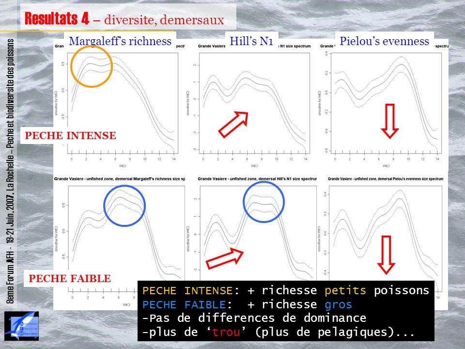 8eme Forum AFH - 19-21 Juin, 2007, La Rochelle – Peche et biodiversite des poissons Resultats 4 – diversite, demersaux Margaleffs richnessHills N1Piel