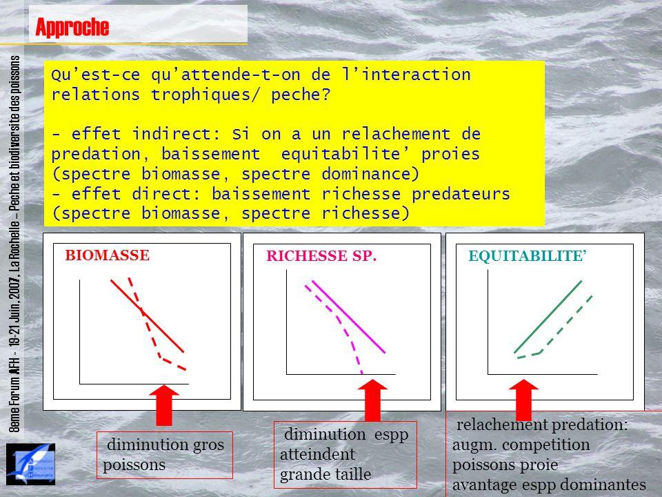 Quest-ce quattende-t-on de linteraction relations trophiques/ peche? - effet indirect: Si on a un relachement de predation, baissement equitabilite pr